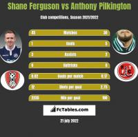 Shane Ferguson vs Anthony Pilkington h2h player stats