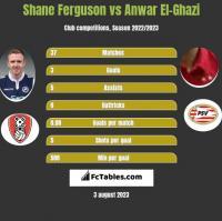 Shane Ferguson vs Anwar El-Ghazi h2h player stats