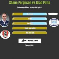 Shane Ferguson vs Brad Potts h2h player stats