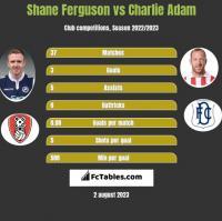 Shane Ferguson vs Charlie Adam h2h player stats