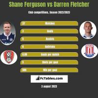 Shane Ferguson vs Darren Fletcher h2h player stats