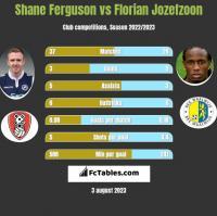 Shane Ferguson vs Florian Jozefzoon h2h player stats
