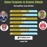 Shane Ferguson vs Graeme Shinnie h2h player stats