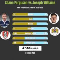 Shane Ferguson vs Joseph Williams h2h player stats