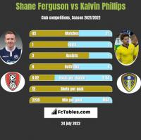 Shane Ferguson vs Kalvin Phillips h2h player stats
