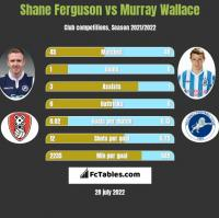 Shane Ferguson vs Murray Wallace h2h player stats