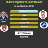 Shane Ferguson vs Scott Malone h2h player stats
