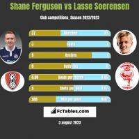 Shane Ferguson vs Lasse Soerensen h2h player stats
