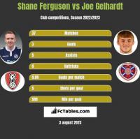 Shane Ferguson vs Joe Gelhardt h2h player stats