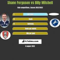 Shane Ferguson vs Billy Mitchell h2h player stats