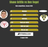 Shane Griffin vs Ben Vogel h2h player stats