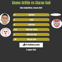 Shane Griffin vs Ciaran Coll h2h player stats