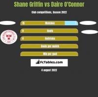 Shane Griffin vs Daire O'Connor h2h player stats