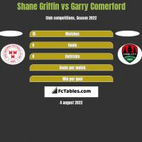 Shane Griffin vs Garry Comerford h2h player stats