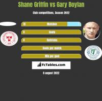 Shane Griffin vs Gary Boylan h2h player stats