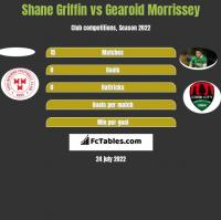 Shane Griffin vs Gearoid Morrissey h2h player stats