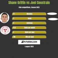 Shane Griffin vs Joel Coustrain h2h player stats
