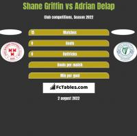 Shane Griffin vs Adrian Delap h2h player stats