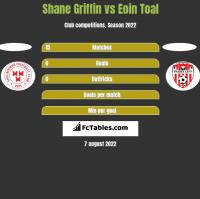 Shane Griffin vs Eoin Toal h2h player stats