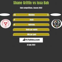 Shane Griffin vs Issa Bah h2h player stats
