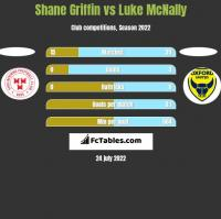 Shane Griffin vs Luke McNally h2h player stats