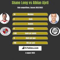 Shane Long vs Albian Ajeti h2h player stats