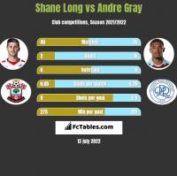 Shane Long vs Andre Gray h2h player stats