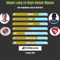 Shane Long vs Baye Oumar Niasse h2h player stats