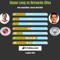 Shane Long vs Bernardo Silva h2h player stats