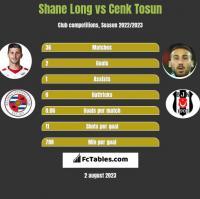 Shane Long vs Cenk Tosun h2h player stats