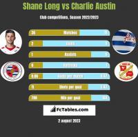 Shane Long vs Charlie Austin h2h player stats
