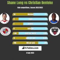 Shane Long vs Christian Benteke h2h player stats