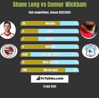 Shane Long vs Connor Wickham h2h player stats