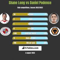 Shane Long vs Daniel Podence h2h player stats