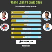 Shane Long vs David Silva h2h player stats