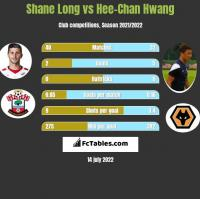 Shane Long vs Hee-Chan Hwang h2h player stats