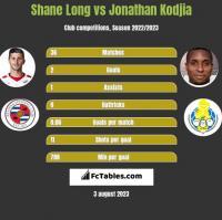 Shane Long vs Jonathan Kodjia h2h player stats