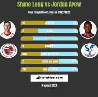 Shane Long vs Jordan Ayew h2h player stats