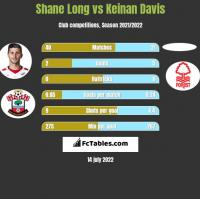 Shane Long vs Keinan Davis h2h player stats