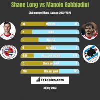 Shane Long vs Manolo Gabbiadini h2h player stats