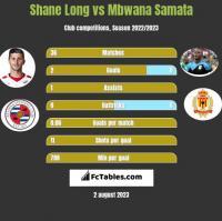 Shane Long vs Mbwana Samata h2h player stats