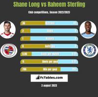 Shane Long vs Raheem Sterling h2h player stats