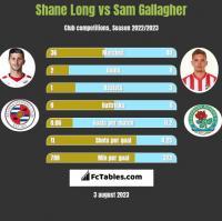 Shane Long vs Sam Gallagher h2h player stats