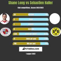 Shane Long vs Sebastien Haller h2h player stats