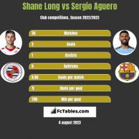 Shane Long vs Sergio Aguero h2h player stats