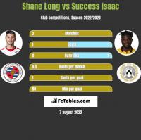 Shane Long vs Success Isaac h2h player stats