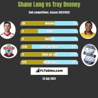 Shane Long vs Troy Deeney h2h player stats
