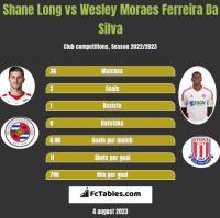 Shane Long vs Wesley Moraes Ferreira Da Silva h2h player stats