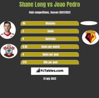 Shane Long vs Joao Pedro h2h player stats