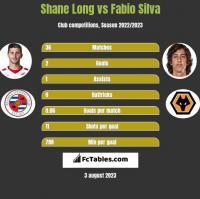 Shane Long vs Fabio Silva h2h player stats